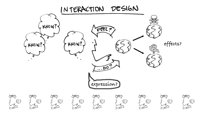 Interaction Designers - Learn About This Job